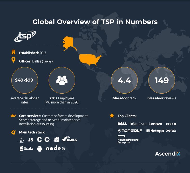 Global Overview of TSP in Numbers