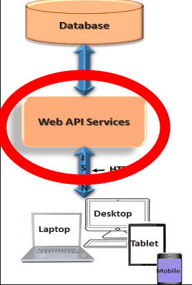API Interface with Database and Users
