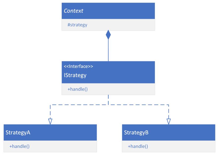 UML diagram of Strategy pattern