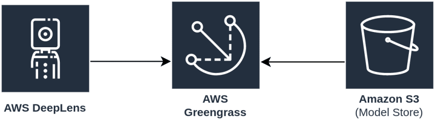 AWS IoT Greengrass running on DeepLens for Edge computer vision