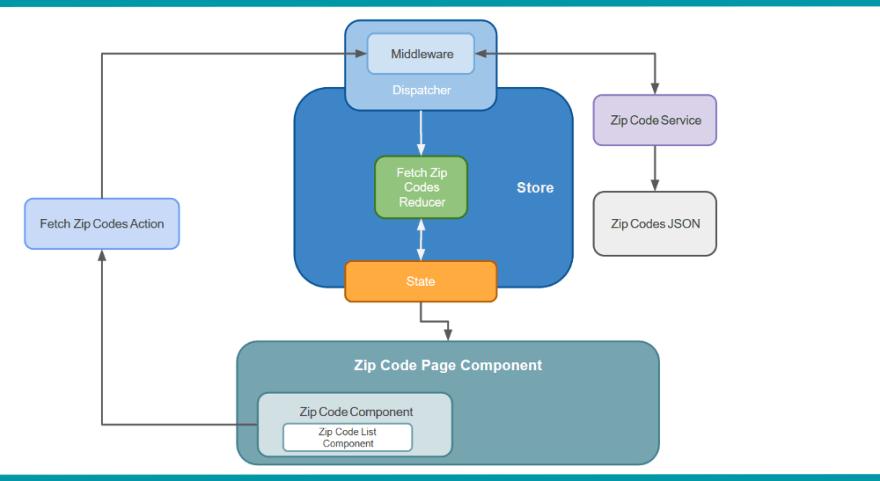react-redux-starter-zipcodes