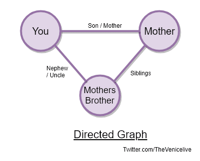 image of undirected graph
