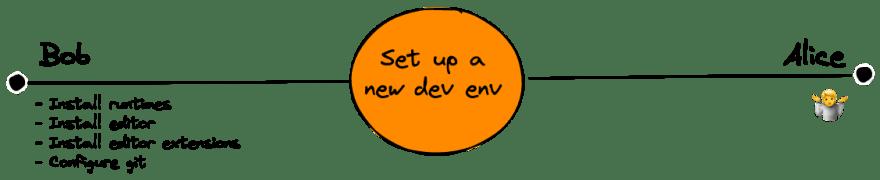 Set up a new dev environment