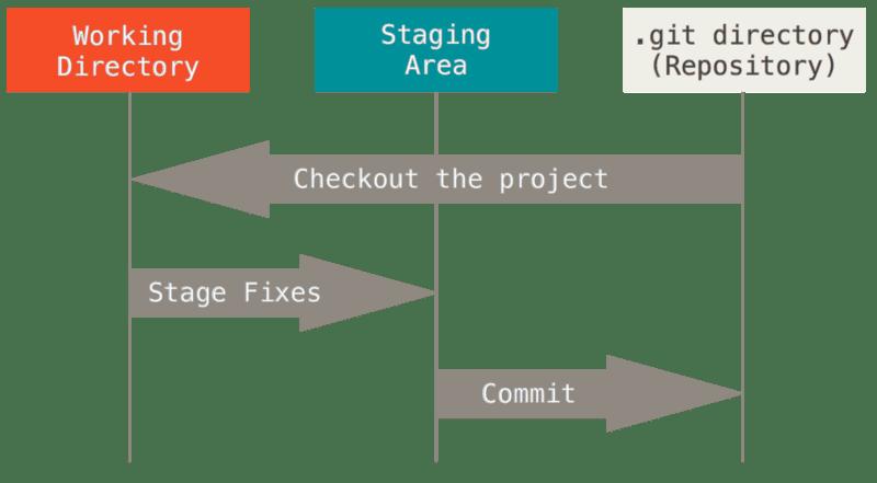 seções do projeto