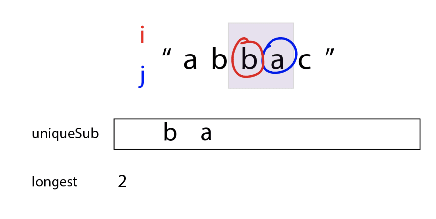"`i` has stayed at the same spot, but `j` has moved forward, so the purple box now covers ""ba"". The uniqueSub is ""ba"" and longest is 2."