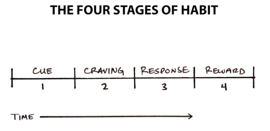 Stages of Habit