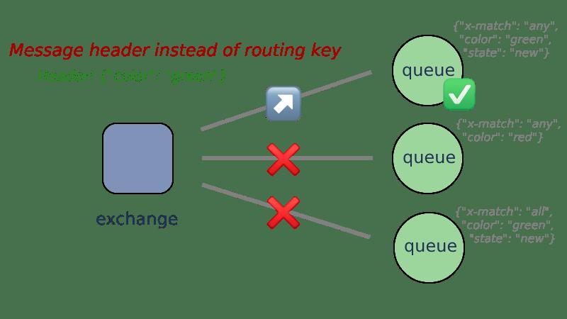 Headers Exchange
