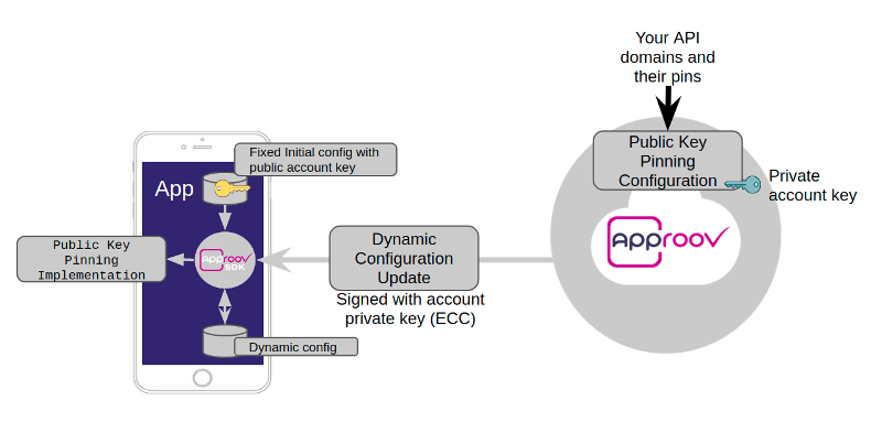 Approov approach to dynamic pinning
