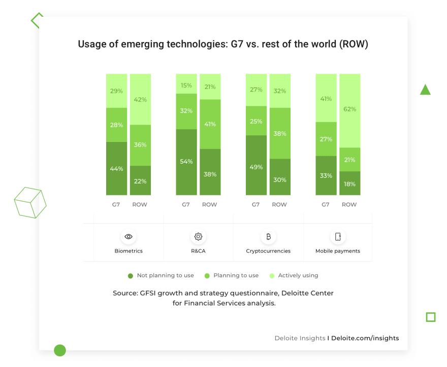 Usage-of-emerging-technologies