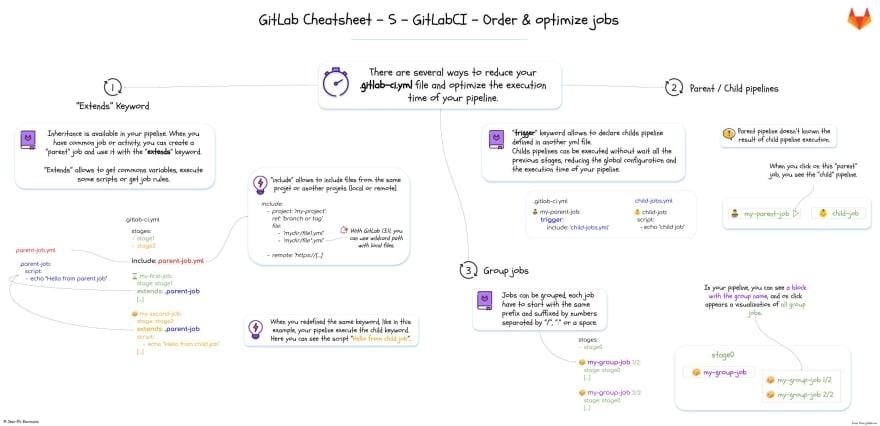 5 -GitLabCI - Order & optimize jobs