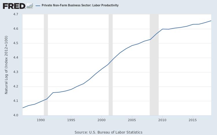 """Résultat de recherche d'images pour """"paul krugman productivity"""""""