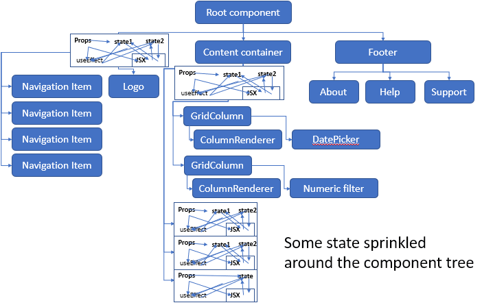Component tree with state sprinkled around