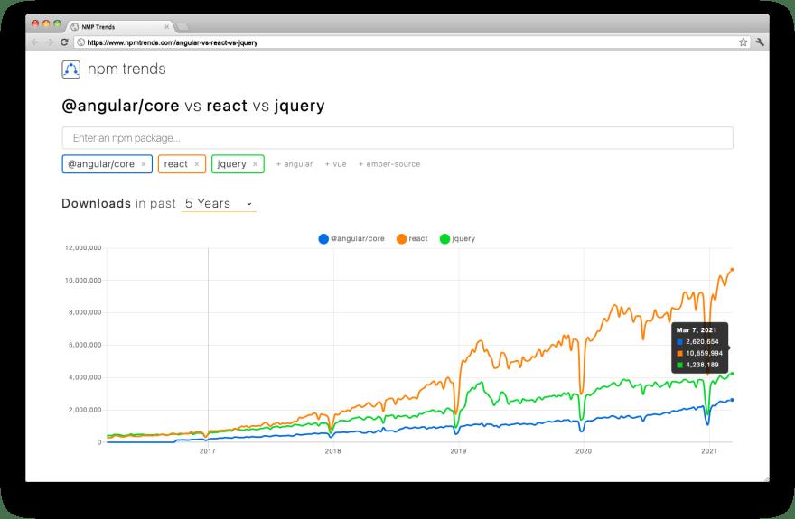 React.js is more popular than Angular