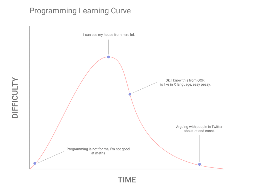 My perception of the self taught programming learning curve