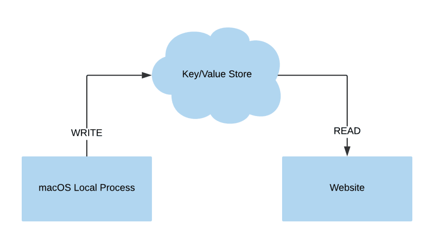 Flow diagram showing a local process writing to a cloud key/value store that is read from a website