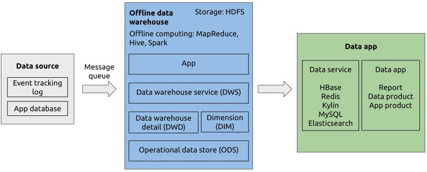 An offline data warehouse architecture