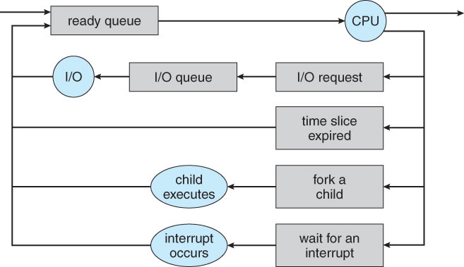Queueing-diagram representation of process scheduling
