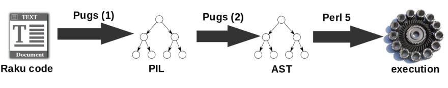 Pugs PIL Perl