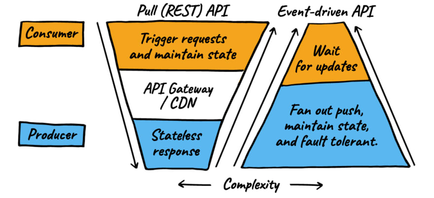 Comparing the complexity of stateless REST APIs and Event-driven API which shifts complexity for user interaction to the producers.