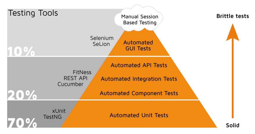 auto tests pyramid