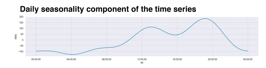 Interpreting 270862 Fitbit footsteps using time series analysis with Prophet