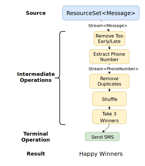 Flowchart: A ResourceSet<Message> is streamed through operations which result in 3 winners being sent an SMS.