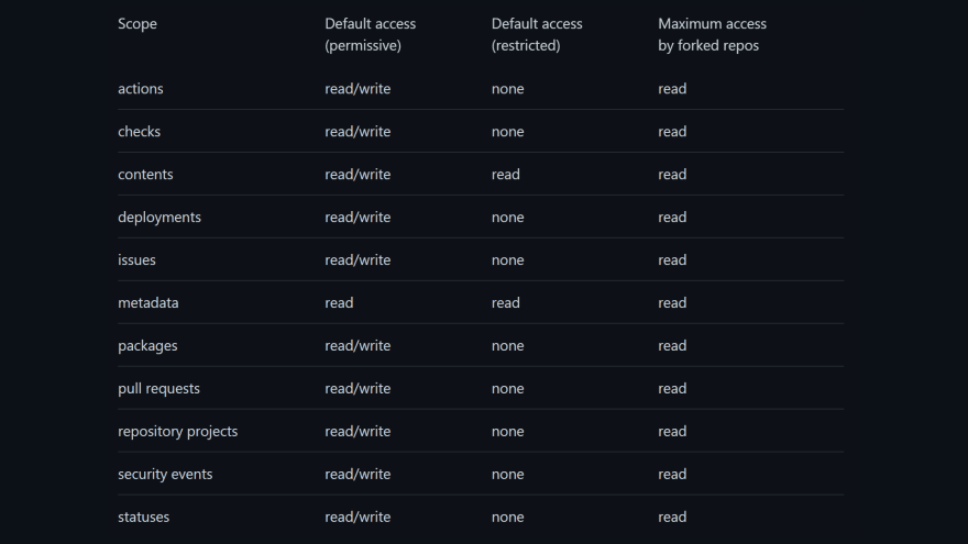 Permissions Table