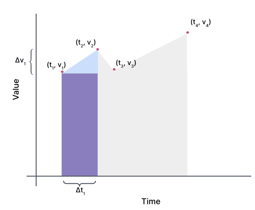 The same graph as the previous, except now the trapezoid, has been divided into a rectangle and a triangle. The rectangle is the height of the first point v 1. The triangle is a right triangle with the line connecting the first two points as the hypotenuse. The distance on the y-axis between the first two points is denoted as delta v 1.