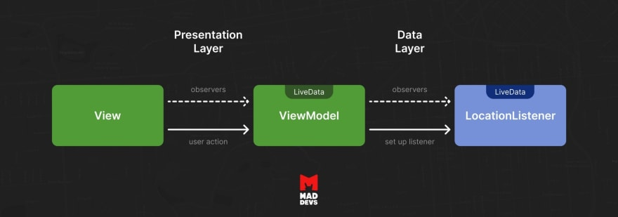 How Observers Work in Android Applications.