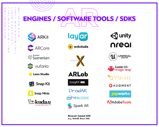 AR Engines, tools and SDKs