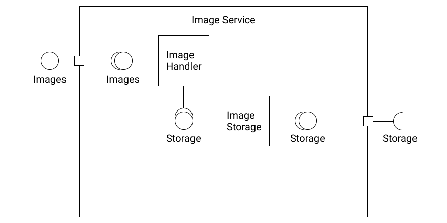 A pretty simplified component overview of an image service which has two sub components