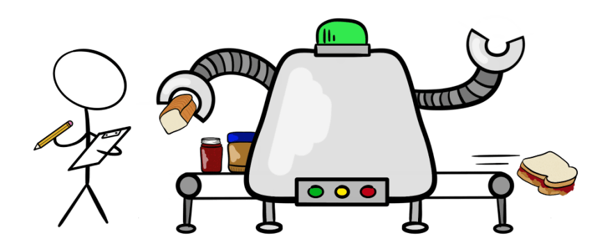 Reviewing sandwich making robot with clipboard