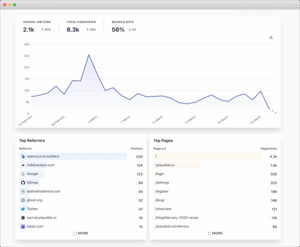 Lightweight alternatives to Google Analytics
