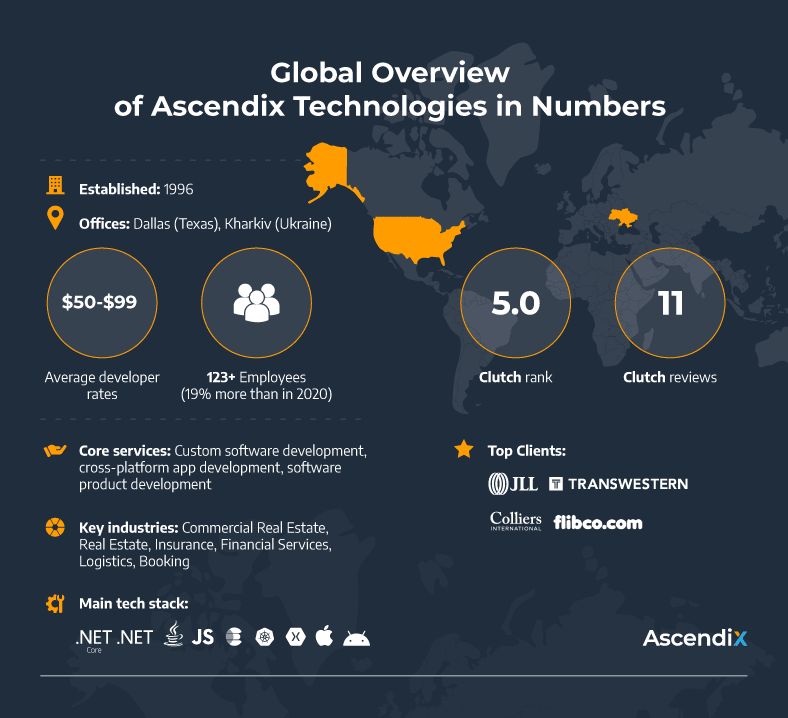 Global Overview of Ascendix Technologies in Numbers