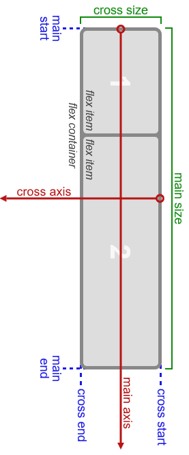 Main and Cross axis of the Flexbox layout
