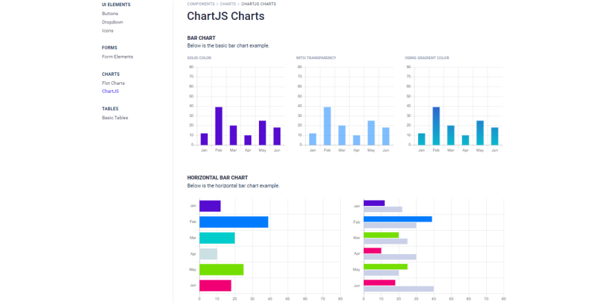 Azia Dashboard - Bootstrap version, charts page.