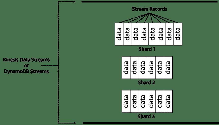 DynamoDB Streams Terminology