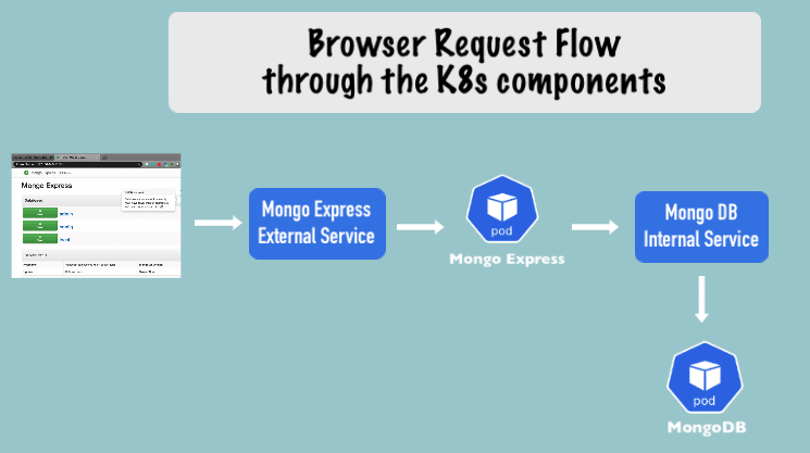 request flow through kubernetes components