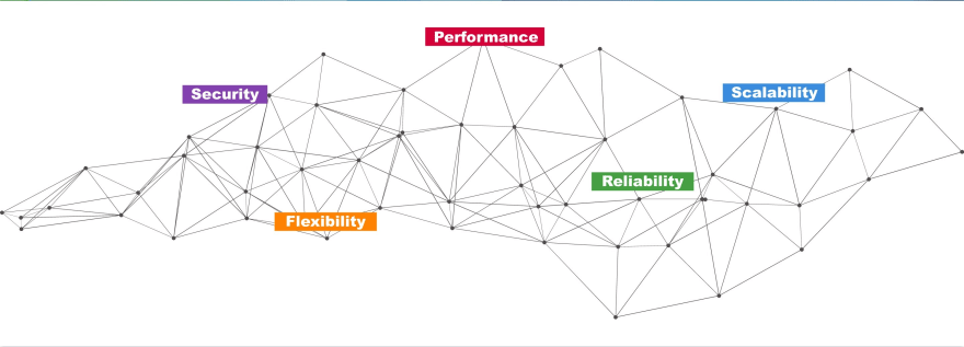 Values map