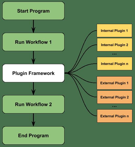 Program flow with Plugin