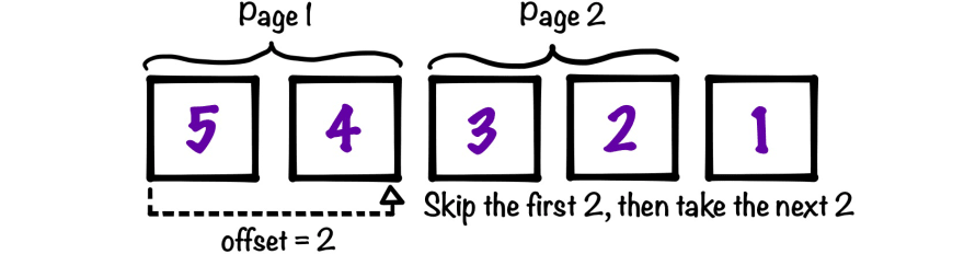Diagram of basic offset-based pagination