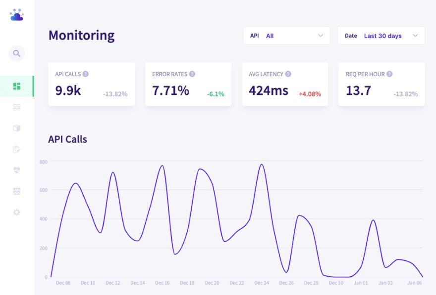 The Bearer Dashboard with API monitoring data.