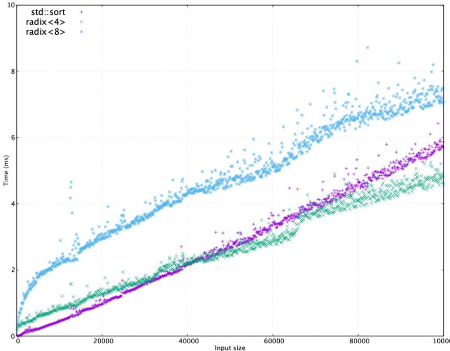 Graph of std::sort vs. radix sort, N=100000