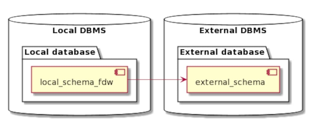 Cover image for PostgreSQL Foreign Data Wrapper tutorial