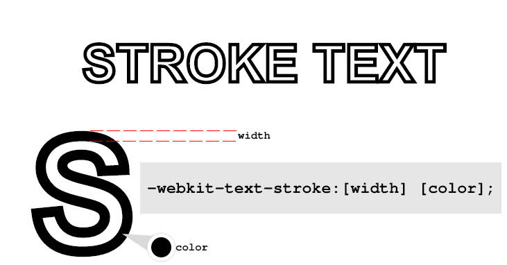 Stroke Text CSS