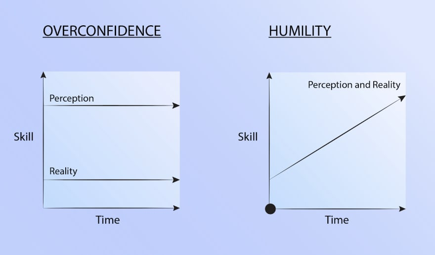 Humility enables the intelligent leader to spot gaps and improve.