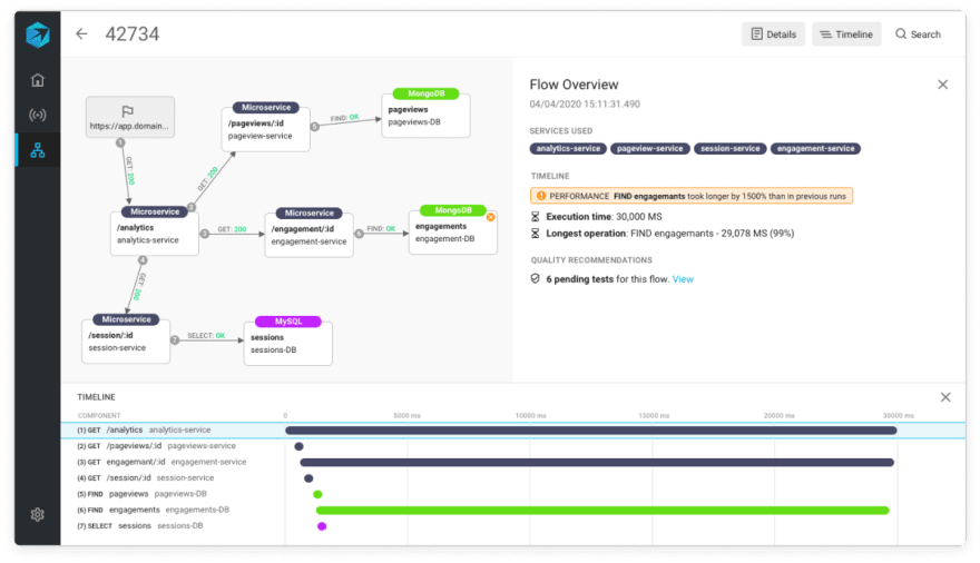 Timeline view Aspecto platform