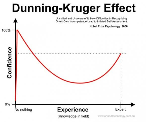Graph depicting the Dunning-Kruger effect. The axes are Confidence (Y) and Experience (X). At the extreme left, (low experience), subjects have unreasonably high confidence. As they learn more, their confidence drops in response to the understanding that they have much more to learn.