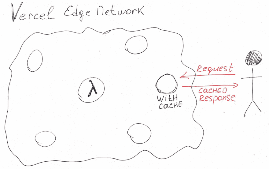 A drawing of Vercel Edge Network showing how a user serverless function request is propagated