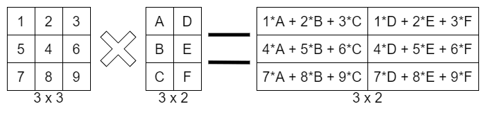 Example of a matrix multiplication